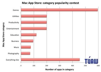 app-store-popularity-contest.jpg
