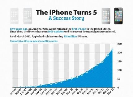 iphone5yearsinfo.jpg