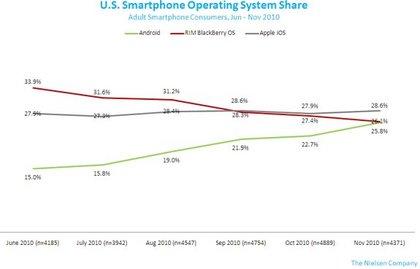 smartphone-os-nov2010-2.jpg