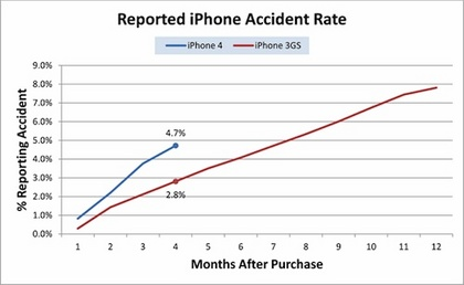 132141-squaretrade_reported_iphone_accident_rate.jpg