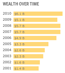 225041-jobs_wealth_trend_2010.png