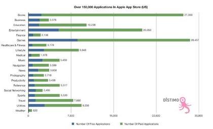 Distimo_Apple_150000_apps.jpg