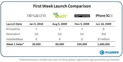 Google-Nexus-One-First-Week-Sales.jpg