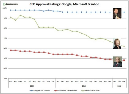 Google.MSFT_.-Yahoo-Ratings.jpg