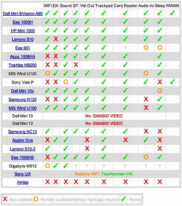 MAC OS X NETBOOK COMPATIBILITY CHART 200907.jpg