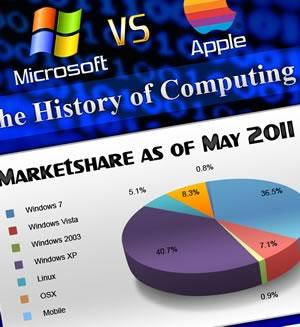 Microsoft vs Apple- the history of computing (infographic).jpg