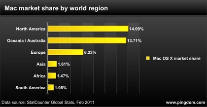 Top-10-Mac-countries-by-region.jpg
