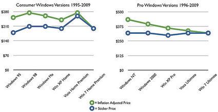 Windows_Pricing_since_1995.jpg