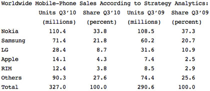 Worldwide Mobile-Phone Sales According to Strategy Analytics.jpg