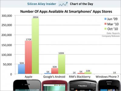 apples-iphone-platform-still-ahead-but-android-is-growing-fast.jpg