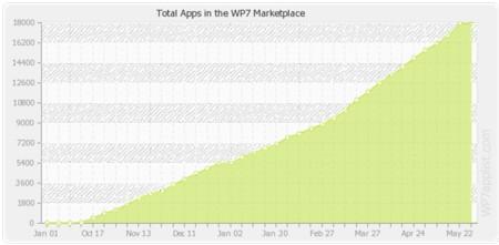 apps-totals18000.jpg