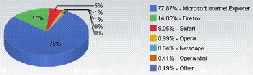 browser share 200710.jpg