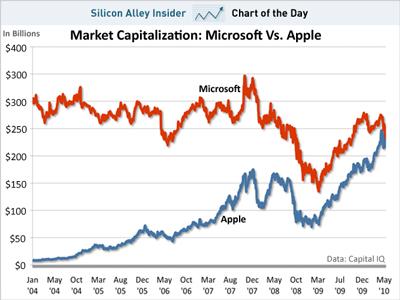 chart-of-teh-day-market-capitalization-microsoft-vs-apple-052410.jpg