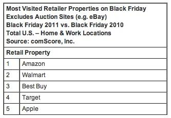 comscore_black_friday_retailer_rankings.jpeg