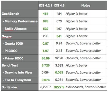 ipad-benchmarks-ios43.jpg