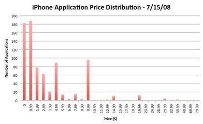 iphone-app-distribution.jpg