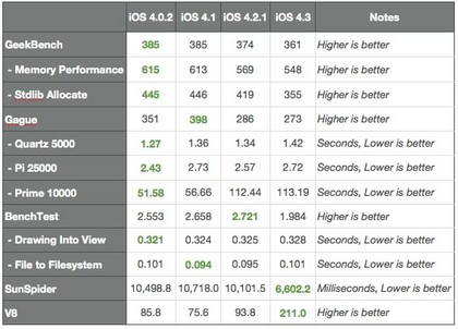 iphone-benchmarks-ios43.jpg