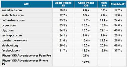 iphone 3g vs iphone 3gs.jpg