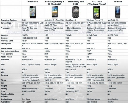 iphone_4s_competive_specs2-560x451.jpg