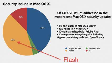 mac osx 1065 Flash.jpg
