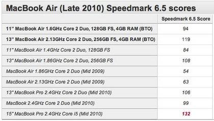 macbook air speedmark 65 bench.jpg