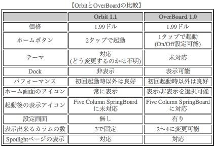 orbit vs overboard table.jpg