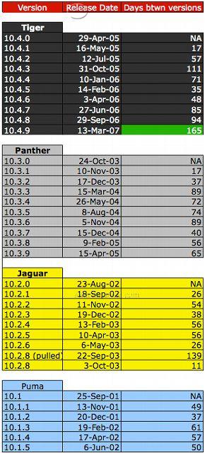 s-osx_version_dates.jpg