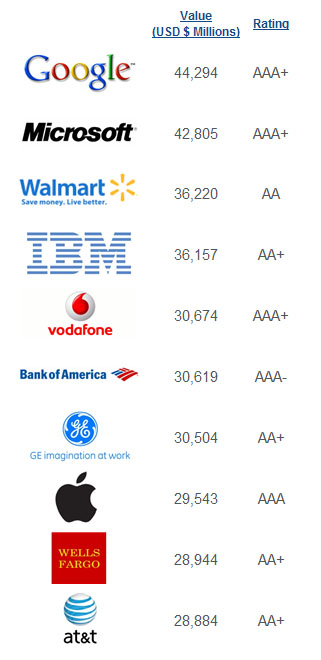 top10brands2011-brandfinance.jpg