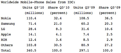 world mobile phone sales 2010q3.jpg